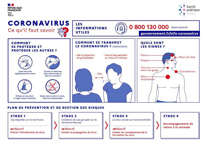 infographie coronavirus covid-19
