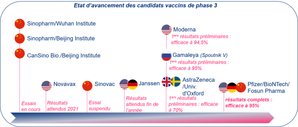schema-candidats-vaccin-covid-19