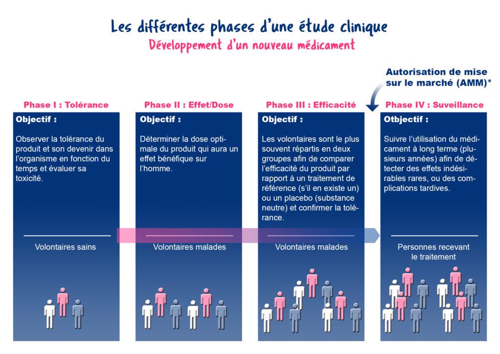 Les-différentes-phases-d'une-étude-clinique